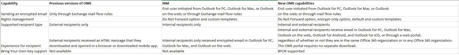 SharePoint Talk: Office 365 Message Encryption (OME) vs