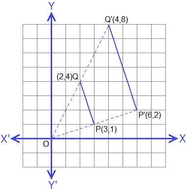 Graph of enlargement of points P(3, 1) and Q(2, 4) with centre O and scale factor 2.
