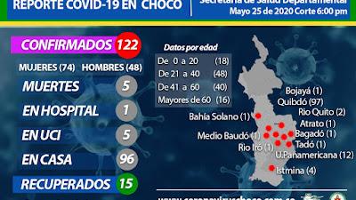 Quibdó llegó a 97 casos de Coronavirus, Istmina sumó otro y Unión Panamericana 4 durante el fin de semana.
