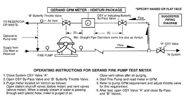 Installation Gerand Flow Meter