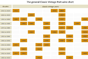 The general Classic Vintage Port wine chart