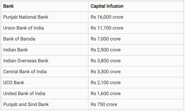Capital Infusion of Public Sector Banks