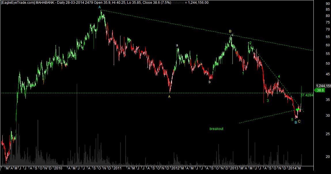 Why Learn Elliottwave (Maharastra bank)