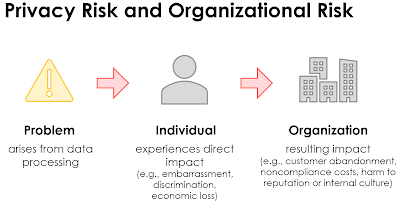 privacy%2Borganization%2Brisk.png