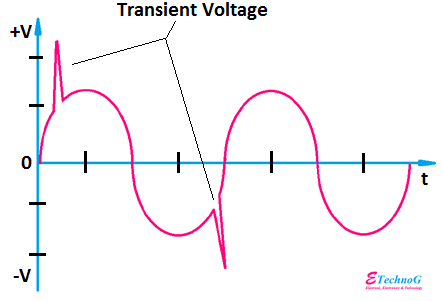 Transient Voltage Cause, Sources, Effects, Protection