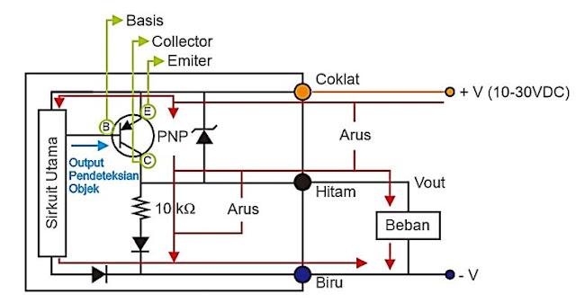 Cara kerja konfigurasi koneksi Sensor Proximity PNP dengan beban