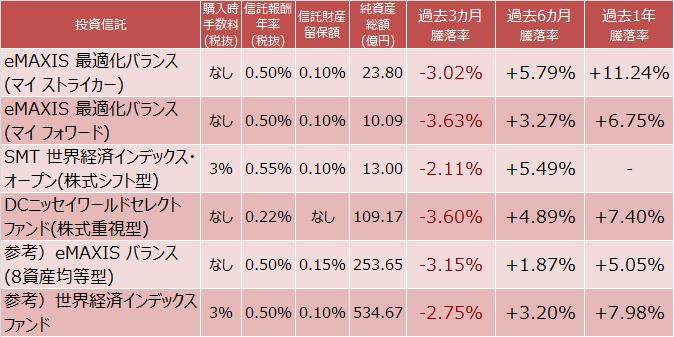株式重視型バランスファンド成績比較