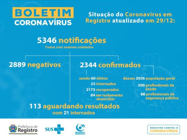 Registro-SP confirma mais 4 óbitos e soma 60 mortes do Coronavirus - Covid-19