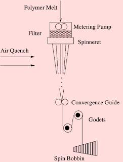 fibre melt spinning