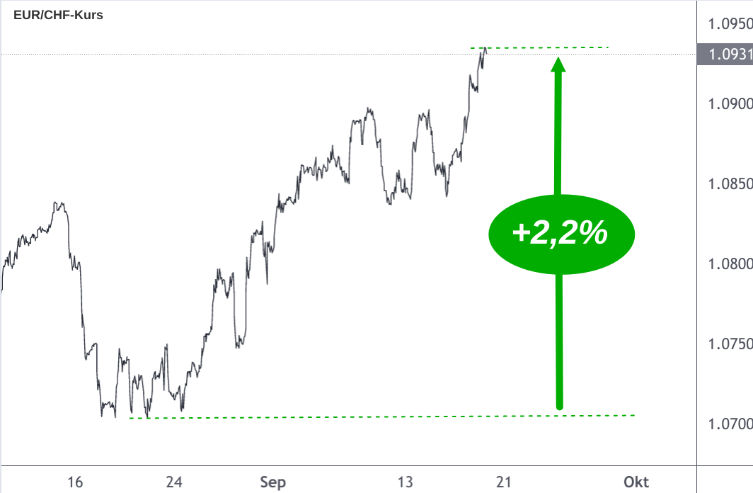 Linienchart Anstieg Euro-Franken-Kurs um 2,2%