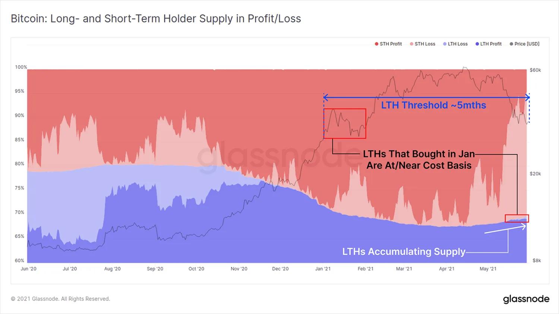 График прибыли и убытков LTH и STH