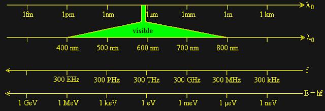 Cours Optique géométrique S1 | Lois fondamentaux de l'optique géométrique