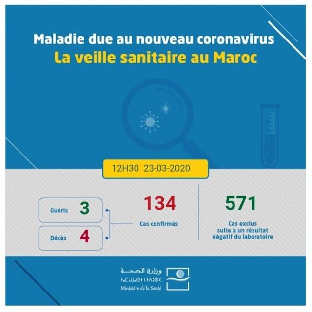7 إصابات جديدة بالدار البيضاء والحصيلة 134 اصابة بالمغرب
