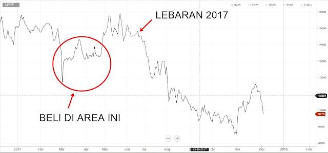 SAHAM LPPF TAHUN 2017