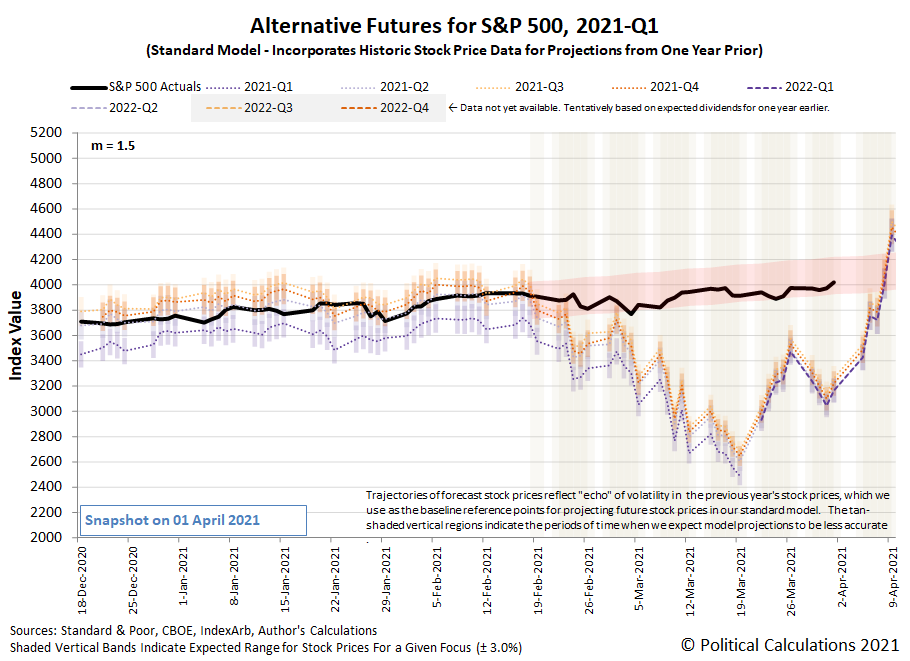 Alternative Futures - S&P 500 - 2021Q1 - Standard Model (m=+1.5 from 22 September 2020) - Snapshot on 2 Apr 2021
