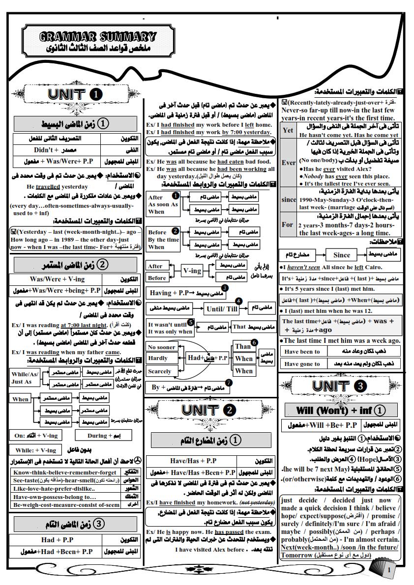 أفضل مراجعة جرامر للصف الثالث الثانوي في 7 ورقات مستر احمد سامى Grammar%2BSummary%2B-%2BCopy_001
