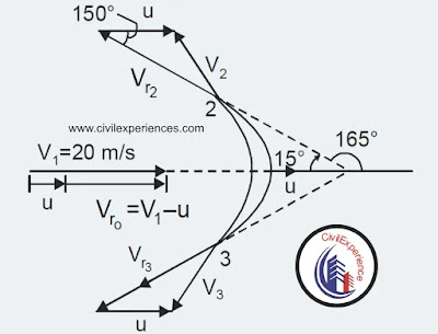 A 7.5 cm diameter jet of water strikes a curved plate at its centre with a velocity of 20 m/s