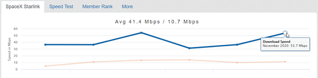 بعض الأختبارات الأولية لسرعة إنترنت ستارلنك