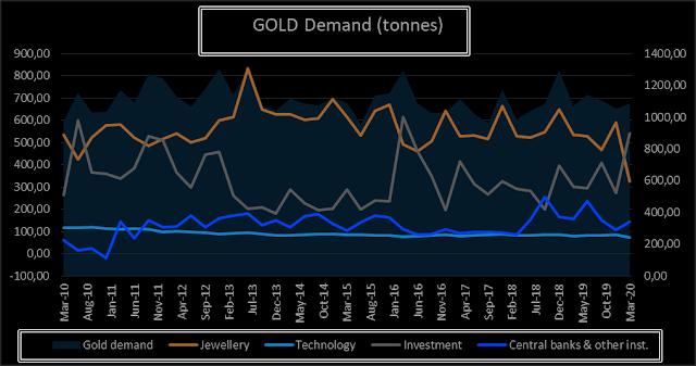 2هل الذهب لا يزال قويا؟ نظرة عامة على محركات الذهب الأساسية الرئيسية.