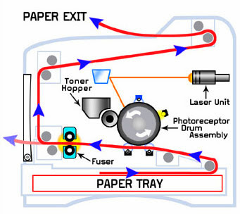 Limewit Tech Blog: Top 8 Laser Printer Care and