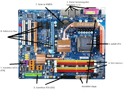 Motherboard dan fungsinya