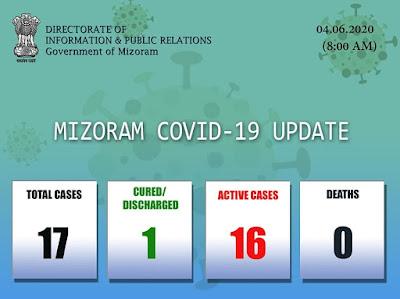 Mizoram Covid-19 Status
