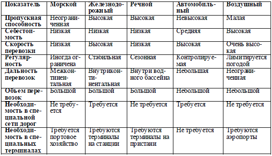 таблица характеристики транспортов