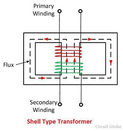 shell typs transformer kya hota hai