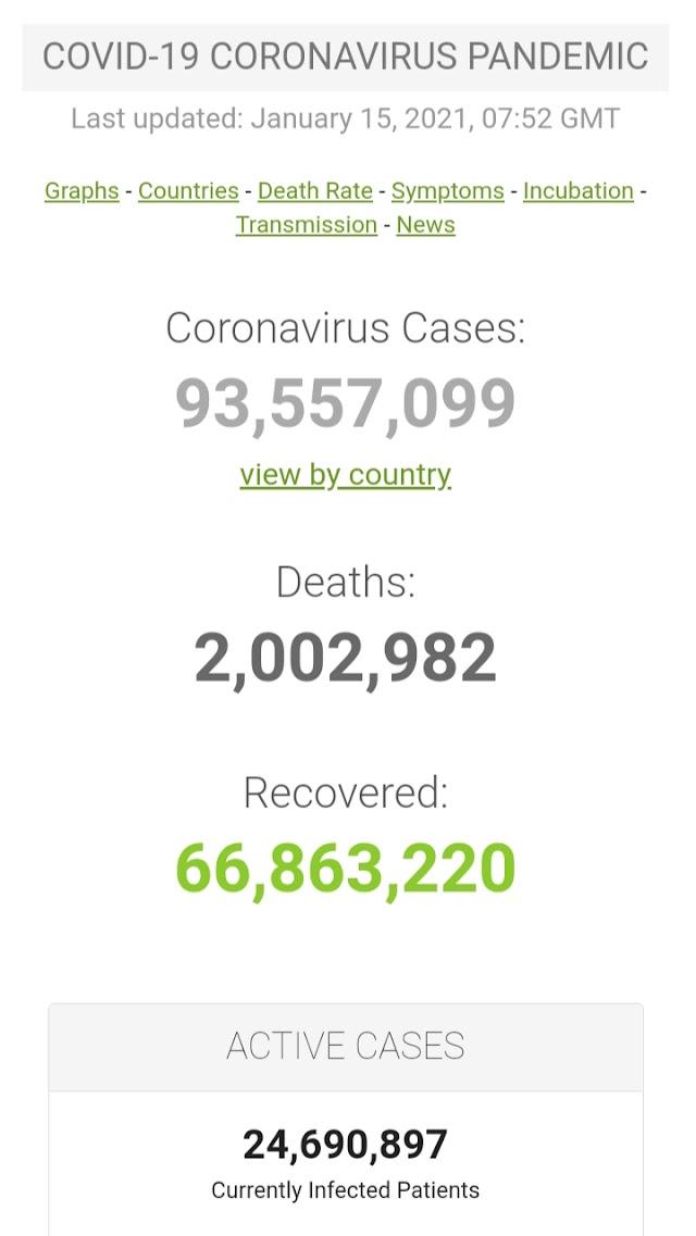 Kasus Covid-19 di Seluruh Dunia per 15 Januari 2021 ( 07:52GMT)