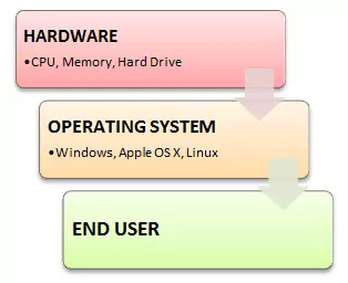 Six facilities of modern operating system in 2021