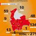 Suben a 275 los casos por Covid-19 y Oruro rompe el silencio epidemiológico