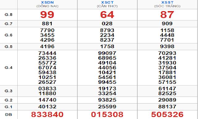 Kết quả xổ số miền Nam xsmn thứ tư ngày 11/07 - Win2888vn