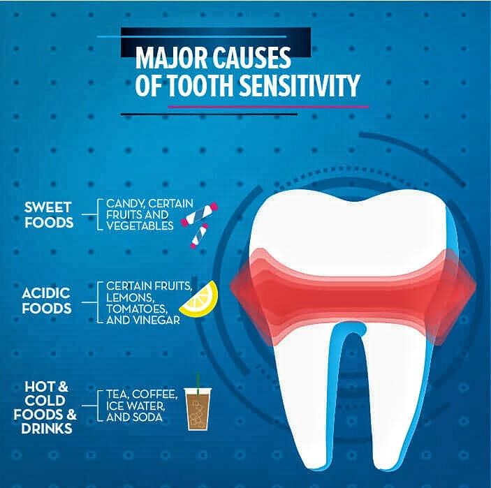 Penyebab Gigi Ngilu Berpanjangan