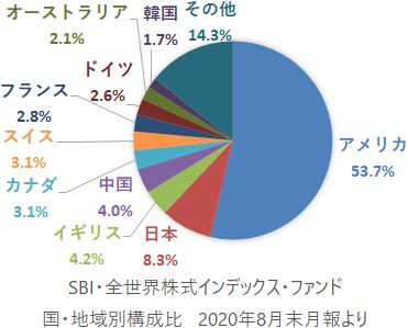 SBI・全世界株式インデックス・ファンド 国・地域別構成比