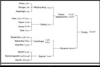 انواع المضخات pdf