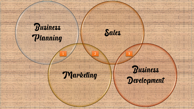abo saad blog, Difference Between Business Development, Sales and Marketing, Business Planning