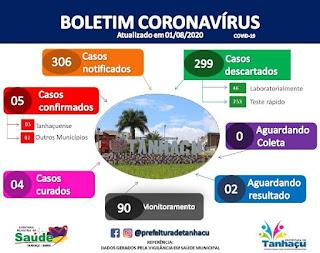 Boletim de coronavírus em Tanhaçu