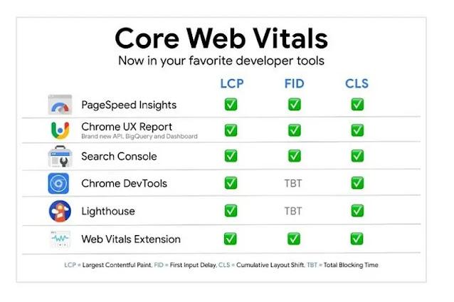 Core Web Vitals Stats Checker Tools