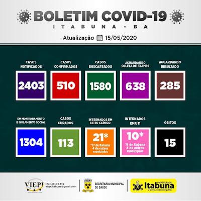 ATENÇÃO O Coronavírus está se espalhando rapidamente em Itabuna. Proteja sua família. Fique em casa.