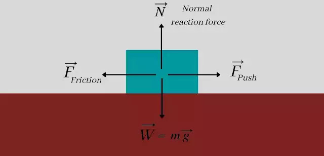What is frictional force in physics? Static, Kinetic or Sliding,  and Rolling friction