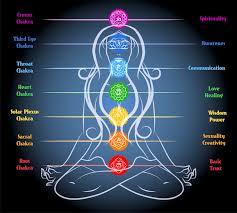 Facts About Chakra Awakening