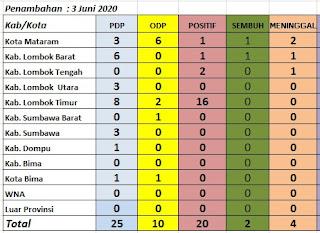 Rabu 03 Juni 2020, Bima dan Dompu Nol Covid19, NTB Bertambah 20 Kasus