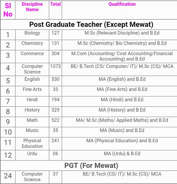 Harayana teacher Recruitment 2019, teacher Recruitment 2019