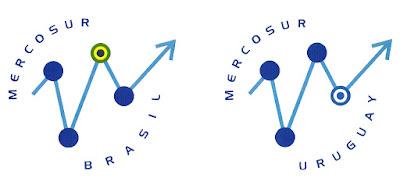 sublogos MERCOSUR de Brasil y de Uruguay