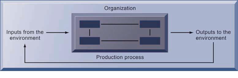 pengertian organisasi dari sudut pandang teknis