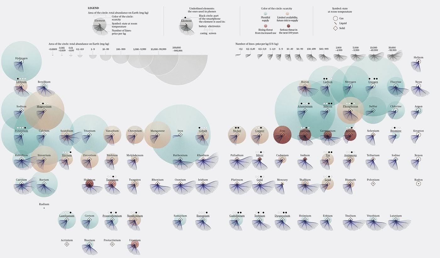 The Periodic Table of Dangered Elements #infographic