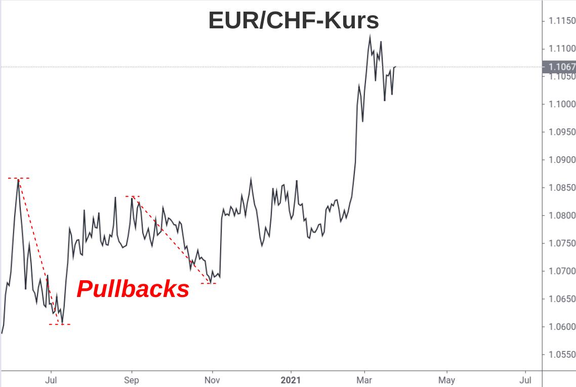 Linienchart Pullbacks beim EUR/CHF-Kurs 2020-2021