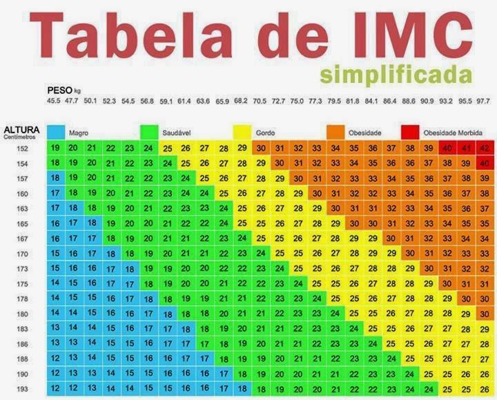Tabela de IMC simplificada