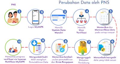 Jika ada data yang tidak sesuai, maka PNS dapat mengikuti cara ini