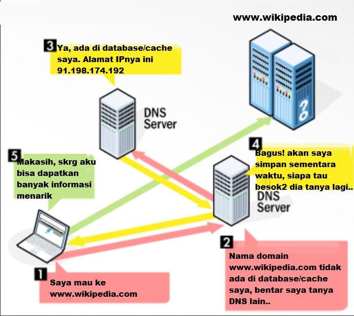 Apa Itu DNS Server - Cara Kerja & Fungsi DNS - Soscilla